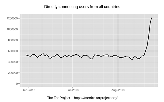 Graph of Tor users for August 2013