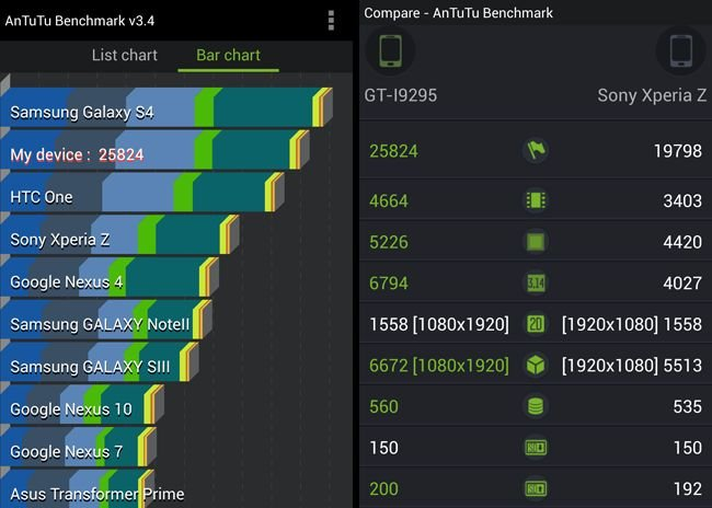 Samsung Galaxy S4 Active benchmarks