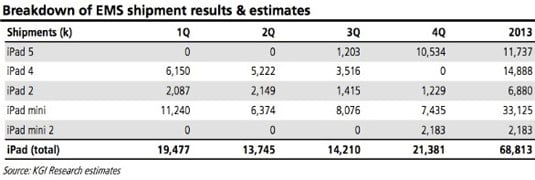 iPad and iPad mini shipment projections for 2013, by quarter