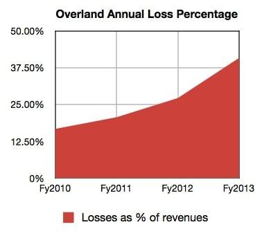 Overland losses as percentage of revenues