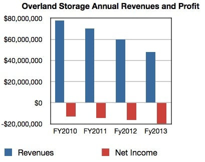 Overland Storage results to fy2013