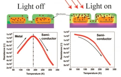 Light excites electrons turning metal into semiconductor