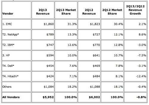 IDC External Storage Revenue % shares Q2 2013