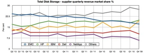 IDC Q2 2013 Total Disk Storage