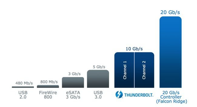 Thunderbolt 2 speeds