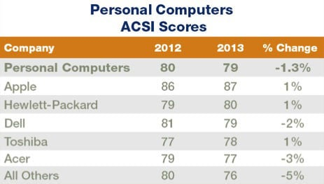ACSI PC customer satisfaction chart