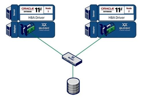 QLogic FabricCache and Oracle RAC