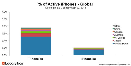 Global distribution of initial iPhone 5s and iPhone 5c sales