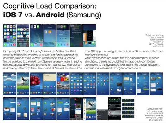 Pfeiffer Consulting 'Smartphone OS User Experience Shootout' – Cognitive Load Comparison: iOS 7 vs. Android (Samsung)