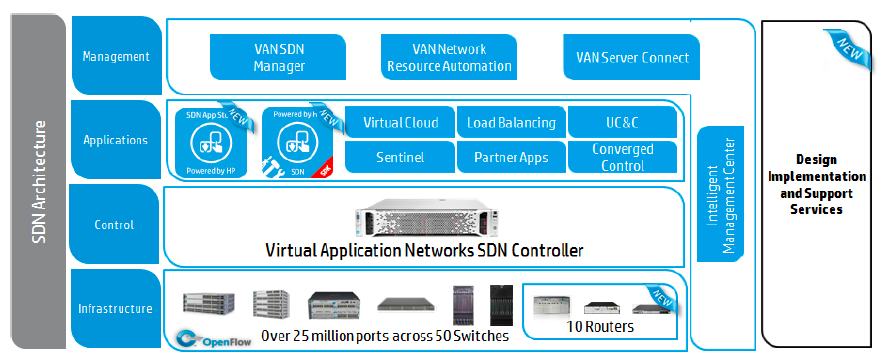 HP Software defined networking