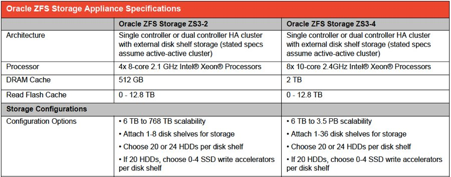 Oracle muscles way into seat atop the benchmark with hefty for Zfs pool design