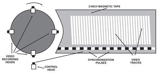 Ampex Quadruplex head tape path