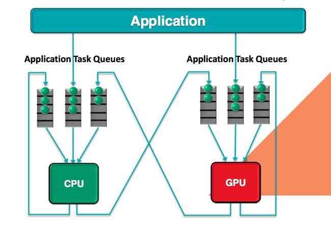 AMD Heterogenous Queuing