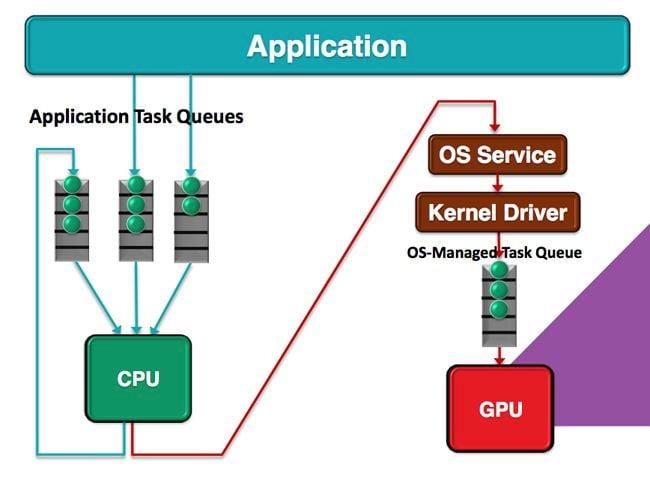 AMD Un-heterogenous Queuing