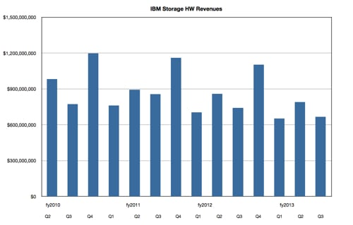 IBM storage revenues