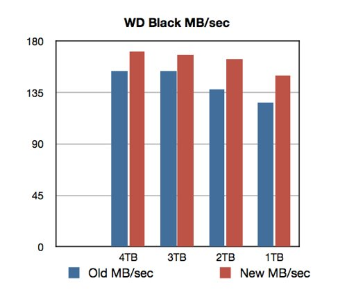 WD Black speed boost chart