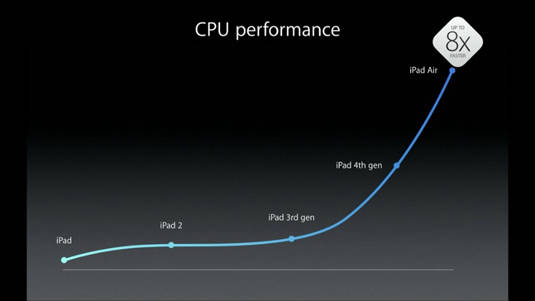 iPad CPU performance improvements since launch