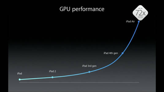 iPad GPU performance improvements since launch