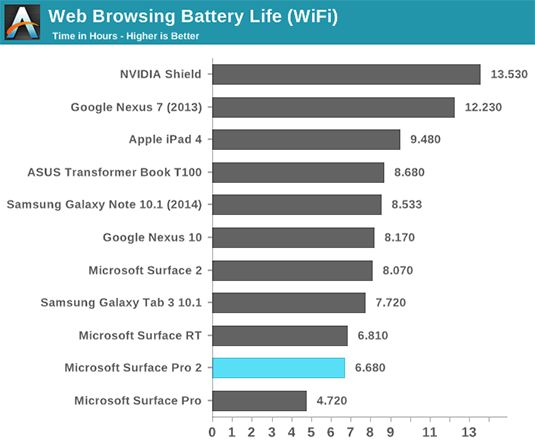 Web browsing battery life compared