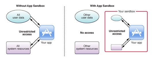 Apple's OS X App Sandbox diagram