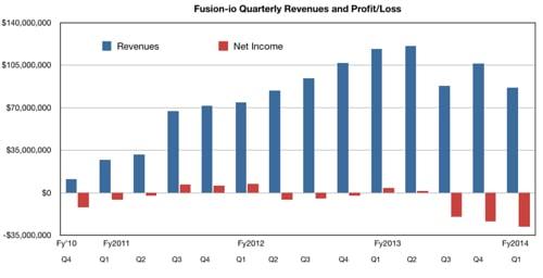 Fusion-io Q1 fy2014 results