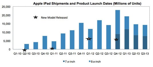 Shipments of Apple's iPad and iPad mini since their respective releases
