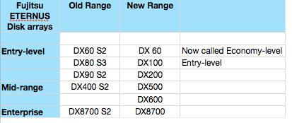 Fujitsu ETERNUS range Nov 2013