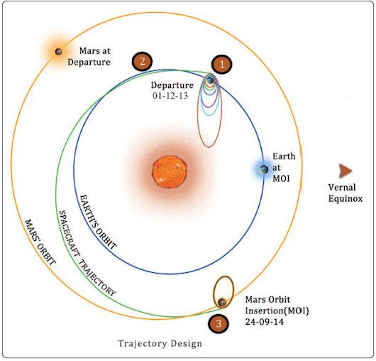 The orbital trajectory of India