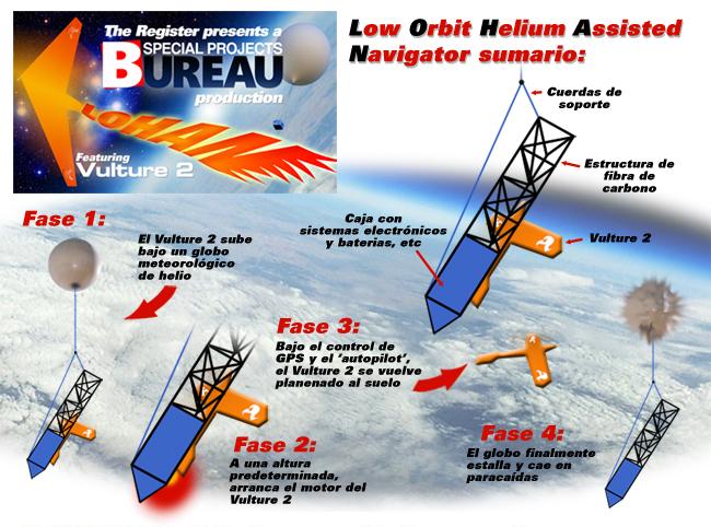 Sumario grafico de la mision LOHAN