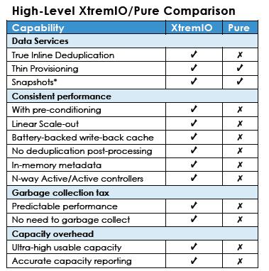 XTremIO Vs Pure Storage