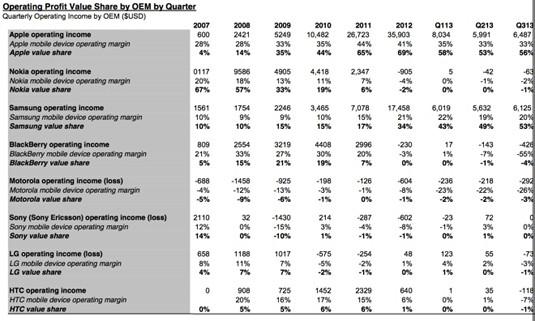 Canaccord Genuity 'value share' data
