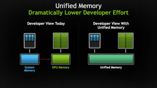 CUDA 6 Unified Memory schematic