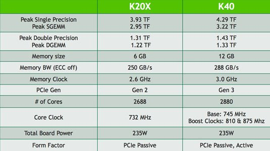 Chart comparing specifications of the Nvidia Tesla K20X with the new Tesla K40