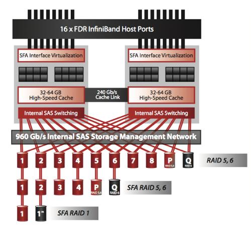 SFA12KX RAID Controller architecture