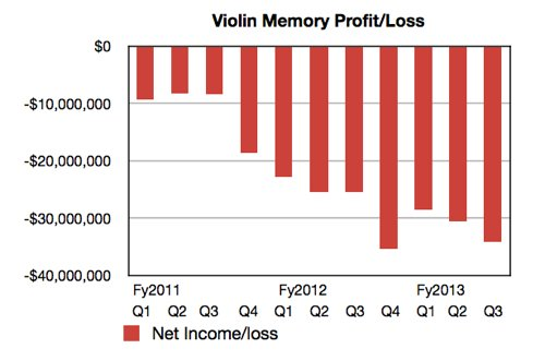 Violin Memory net loss history to Q3 fy2013