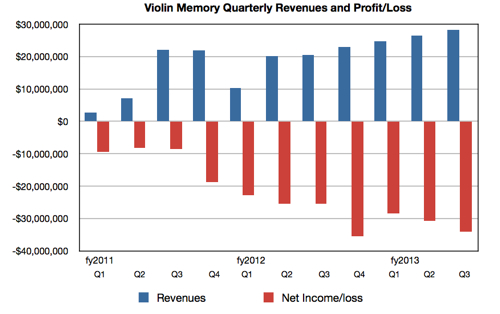Violin Memory results to Q3 fy2013