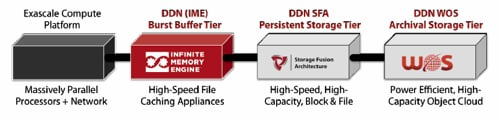 DDN IME block diagram