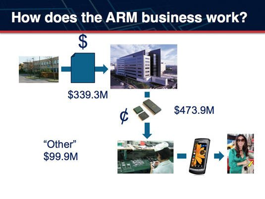 ARM's income sources