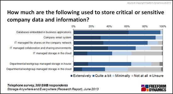 Freeform Dynamics Chart on Data Storage