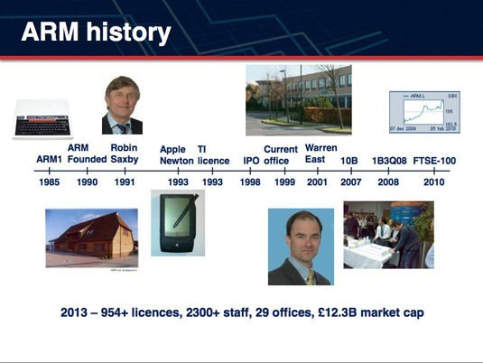 ARM history timeline