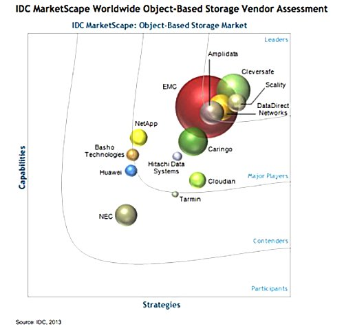 IDC object storage marketscape