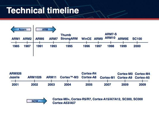ARM technical timeline
