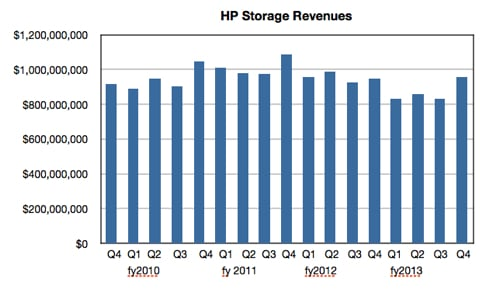 HP storage revenues to Q4fy2013