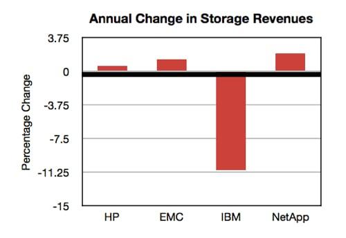 Major Storage vendors annual revenue changes Nov 2013