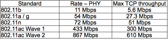 Wireless rate comparison
