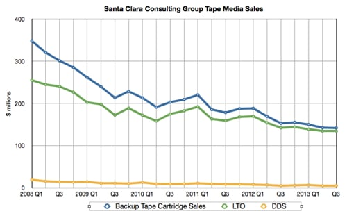 Backup tape media sales to Q3 2013