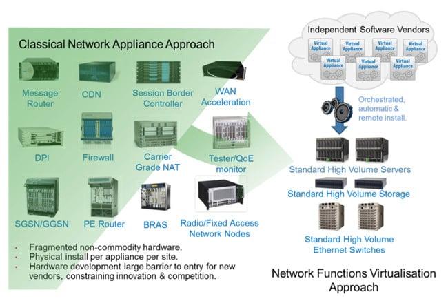 NFV diagram