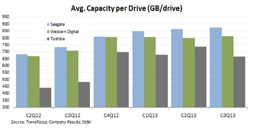 Average capacity per drive