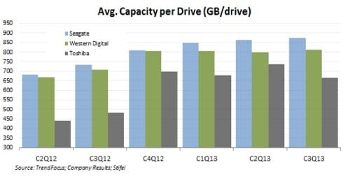Average capacity per drive