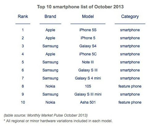 Top 10 smartphones in global sales, from Counterpoint Technology Market Research's Monthly Market Pulse report for October 2013